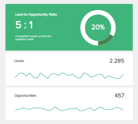 The lead-to-opportunity ratio is an operational KPI compares the number of unqualified leads to the number of qualified one, to create a predictable revenue.