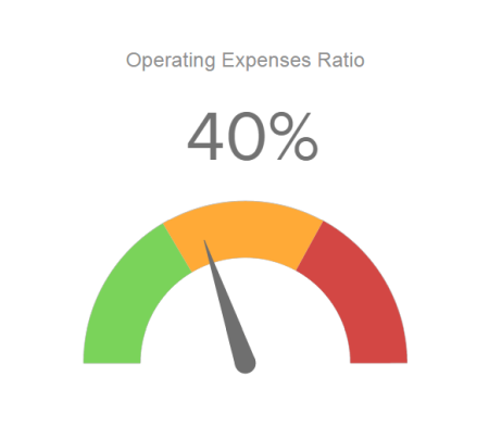 KPI report showing the operating expenses ratio in a gauge chart with 3 different colors