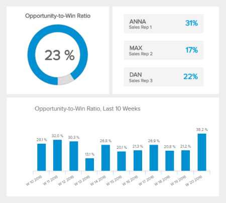 The Opportunity to Win ratio is a sales KPI displaying the efficiency of your sales prepresentative at closing a deal