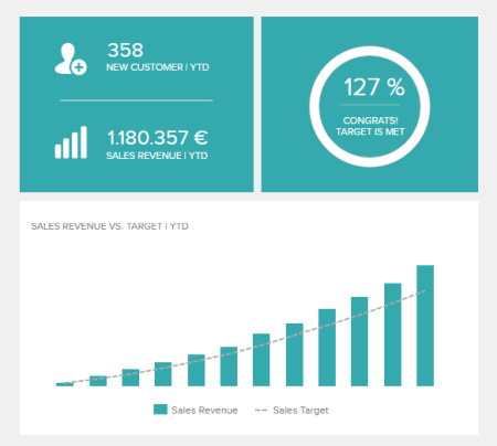 The sales target is a KPI report template that shows the development of sales