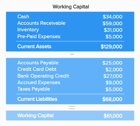 Working capital depicting details of current assets and current liabilities as one of the KPI report templates for showing short-term financial health.