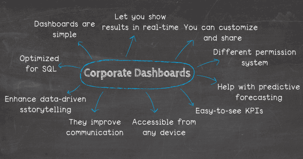 Top 10 benefits of corporate dashboards: 1. Dashboards are simple, 2. Enterprise dashboards let you show results in real-time, 3. You can customize and share your dashboards on the spot, 4. Permissions and security become non-issues, 5. If you know SQL, dashboards are even more powerful, 6. Easy-to-see KPIs drive performance, 7. They are easily accessible from any device, 8. They improve communication & collaboration, 9.  Interactive dashboards help with predictive forecasting