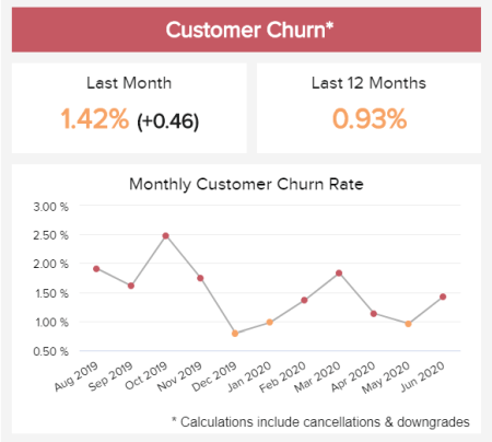 A line chart showing the customer churn percentage and the results over time.