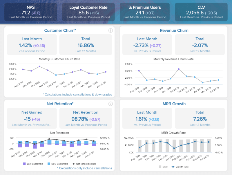 This is a service report dashboard example focusing on customer retention