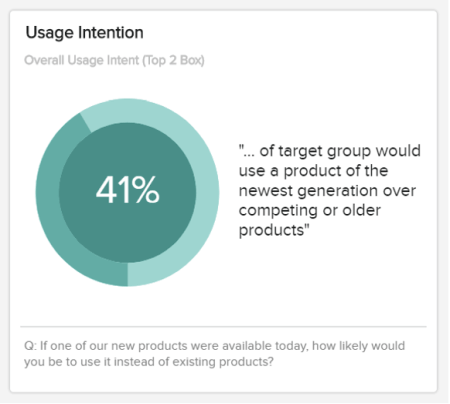 This market analysis report shows the usage intention that resulted in 41% of a target group would use a product of the newest generation in comparison to competing or older products.
