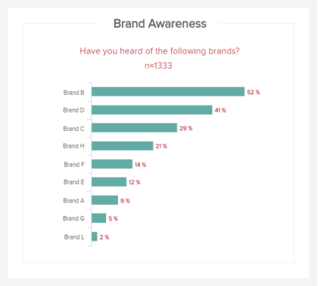 Aided brand awareness answering the question: Have you heard of the following brands? - The sample size is 1333 people.