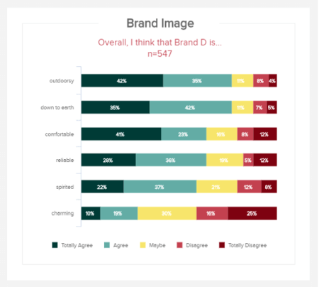 Market research results on the brand image and categorized into 5 different levels of answering: totally agree, agree, maybe, disagree, and totally disagree.