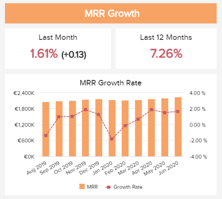 The MRR growht is a an example of SaaS retention metrics showing the development of a specific time period.