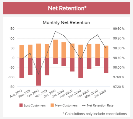 The net customer retention KPI shows the comparison on a bar chart over a course of 11 months between the lost customers, new customers, and the net retention rate. In this case, calculations include cancellations only.