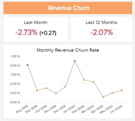 The revenue churn is illustrated on a line chart and over a 11-month period.