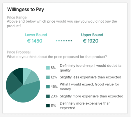 Willingness to pay is depicted on a pie chart with additional explanations of the results.