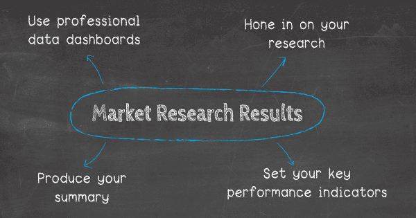 How to present market research results: 1. Hone in on your research, 2. Set your KPIs, 3. Produce your summary, 4. Use professional data dashboards