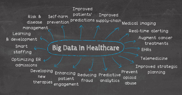 Big data in healthcare - 18 applications: 1. Predict the daily patients income to tailor staffing accordingly, 2. Use Electronic Health Records (EHRs), 3. Use real-time alerting for instant care, 4. Help in preventing opioid abuse in the US, 5. Enhance patient engagement in their own health, 6. Use health data for a better-informed strategic planning, 7. Research more extensively to cure cancer, 8. Use predictive analytics, 9. Reduce fraud and enhance data security, 10. Practice telemedicine, 11. Integrate medical imaging for a broader diagnosis, 11. Prevent unnecessary ER visits, 12. Smart staffing & personnel, 13. management, 14. Learning & development, 15. Advanced risk & disease management, 16. Suicide & self-harm prevention, 17. Improved supply chain management, 18. Developing new therapies & innovations.