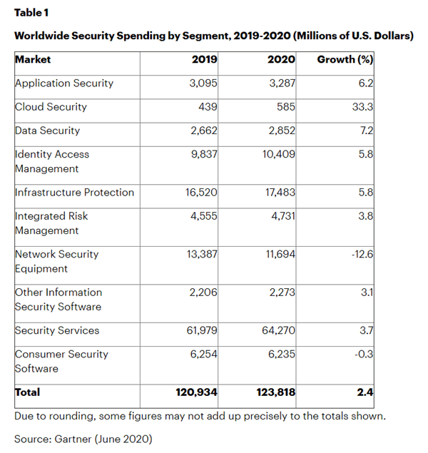 Worldwide security spending by Gartner.