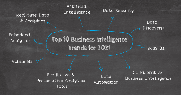 Top 10 business intelligence trends in 2021: 1. Artificial intelligence, 2. Data security, 3. Data discovery, 4. SaaS BI, 5. Predictive and prescriptive analytics tools, 6. Real-time data and analytics, 7. Collaborative business intelligence, 8. Mobile BI, 9. Data automation, 10. Embedded analytics.