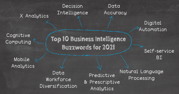 Business intelligence buzzwords for 2021: 1. X Analytics, 2. Decision Intelligence, 3. Data Accuracy, 4. Digital Automation, 5. Data Workforce Diversification, 6. Predictive & Prescriptive Analytics, 7. Cognitive Computing, 8. Mobile Analytics, 9. Self-service BI, 10. Natural language processing (NLP)