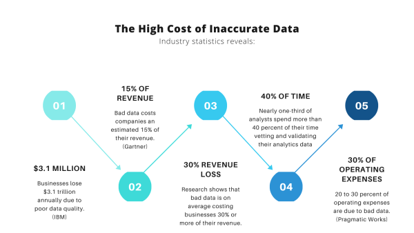 A graphic interpretation of data accuracy costs.