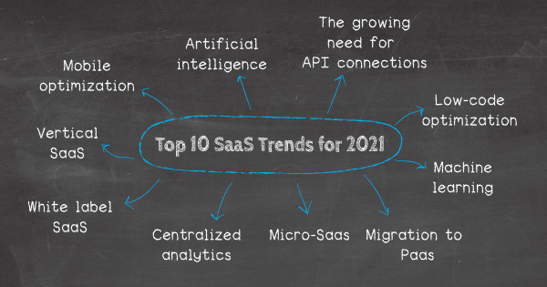 Top 10 SaaS trends for 2021: 1. Artificial Intelligence, 2. Machine learning, 3. Centralized analytics, 4. Vertical SaaS, 5. The growing need for API connections, 6. White-label SaaS, 7. Migration to PaaS, 8. Micro-SaaS, 9. Enhanced mobile optimization, 10. Low-code capabilities