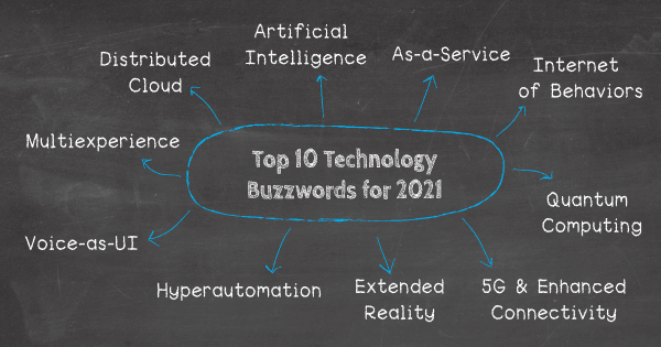 Top 10 tech buzzwords in 2021: 1. Distributed Cloud, 2. Artificial Intelligence (AI), 3. The Internet of Behaviors, 4. Hyperautomation, 5. Extended Reality (XR), 6. Quantum Computing, 7. 5G & Enhanced Connectivity, 8. Voice-as-User Interface (VUI), 9. As-a-Service,10. Multiexperience