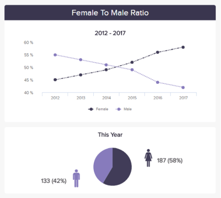 A female to male ratio is a recruitment metric that is depicted on a 5-year basis.