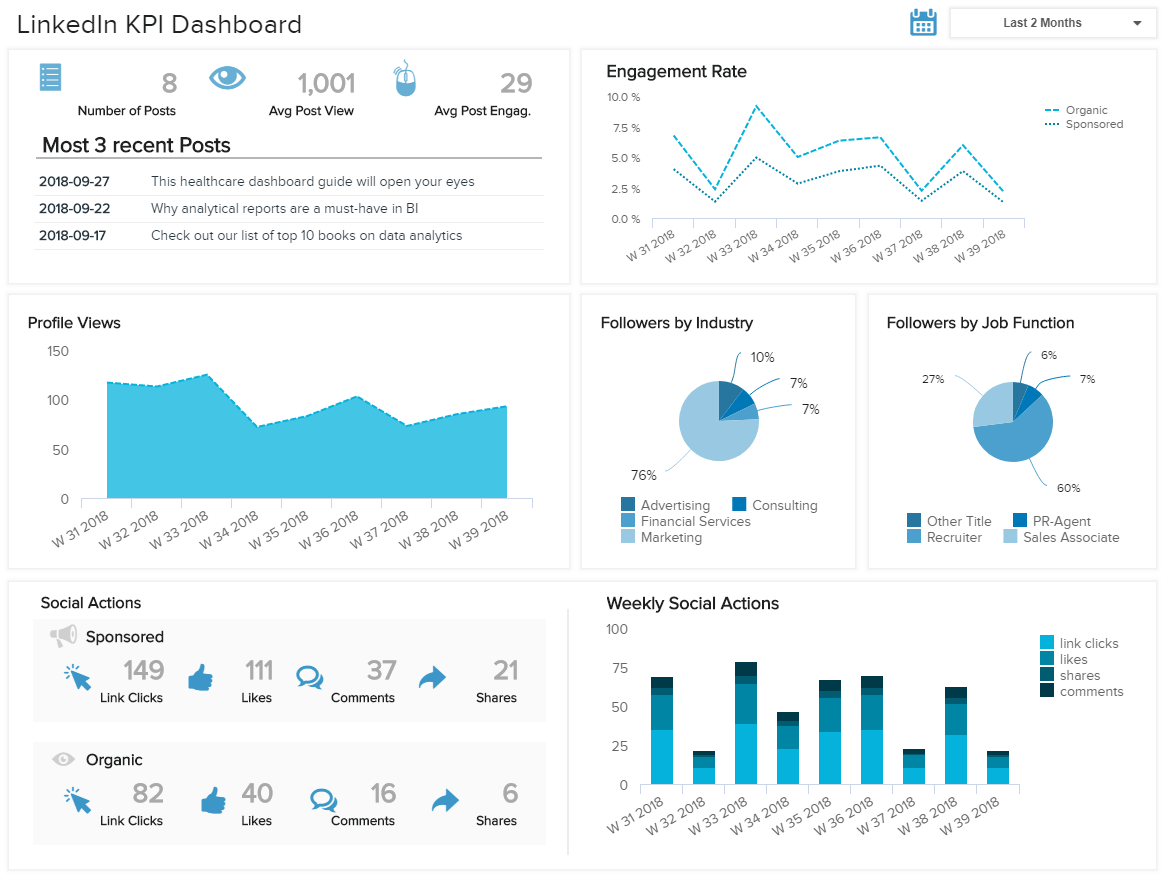 A LinkedIn social media dashboard showing relevant metrics such as profile views, engagement rate, social actions, etc.