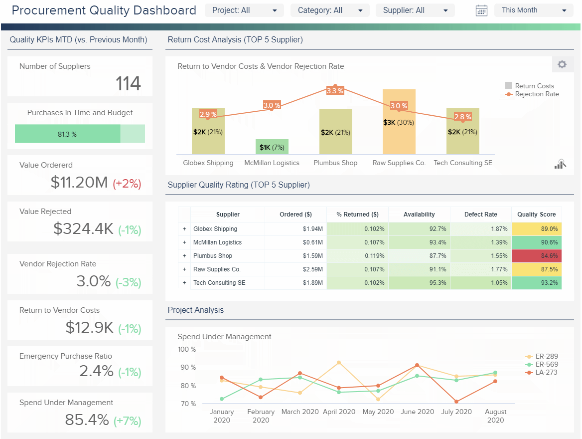 A procurement dashboard created with steps we talk about in the article.