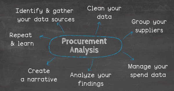 How do you do procurement analysis: 1. 1. Identify and gather all your data sources, 2. Clean your data, 3. Group your suppliers, 4. Manage your spend data, 5. Analyze your findings, 6. Create a narrative, 7. Repeat & learn.
