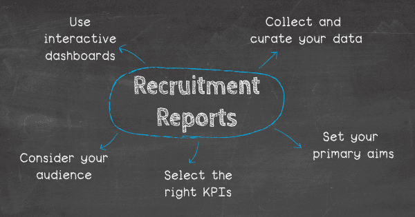 5 tips to create recruitment reports: 1. Collect and curate your data, 2. Set your primary aims, 3. Select the right KPIs, 4. Consider your audience, 5. Use interactive dashboards