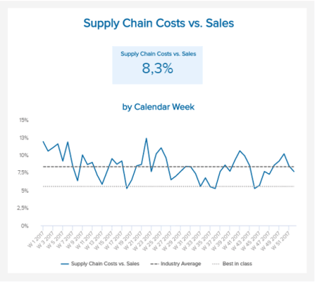 This is a supply chain KPI that is shown on a line chart over a period of time, and depicts the supply chain costs vs. sales, the industry average, and best in class.