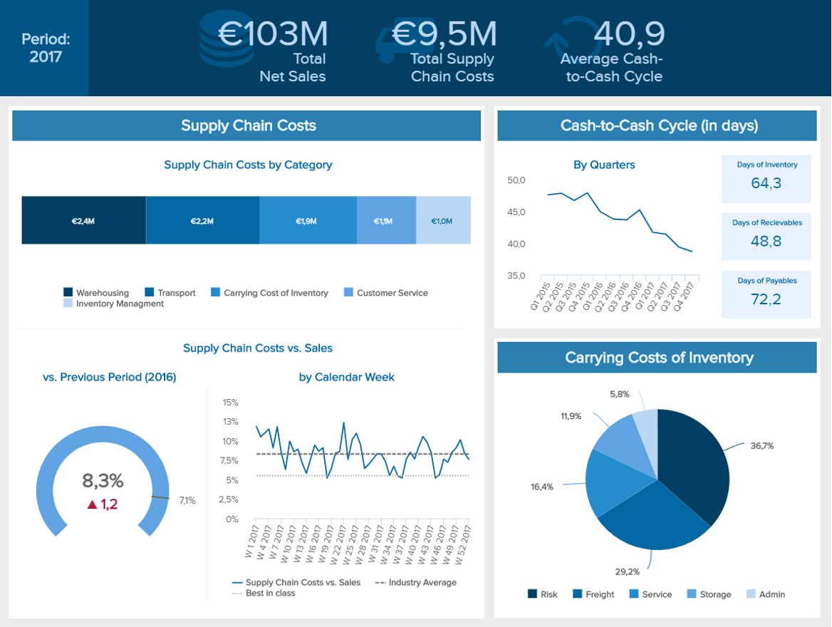 Supply chain dashboard example showing the most important cost metrics.