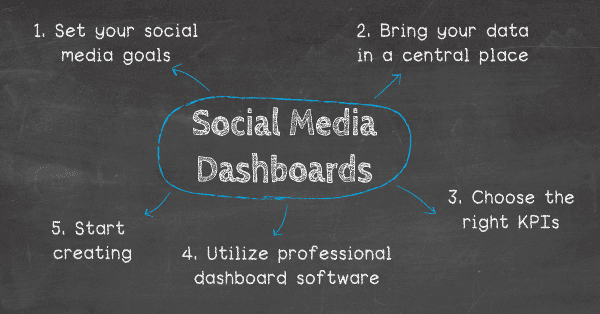 How to create a social media dashboard: 1. Set your social media goals, 2. Bring your data in a single, central place, 3. Choose the right social media KPIs, 4. Utilize professional dashboard software, 5. Start creating!
