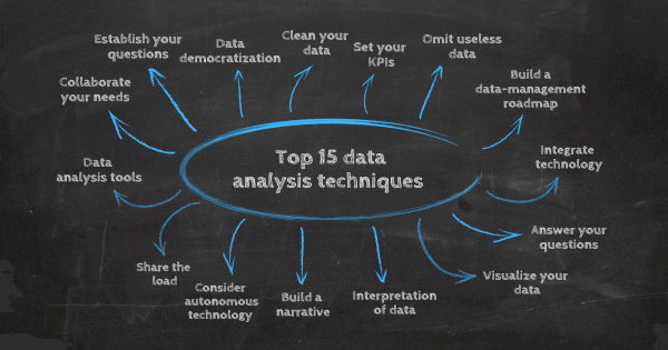 15 top data analysis techniques by datapine