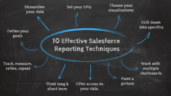 10 Effective Salesforce Reporting Techniques: 1. Define your goals, 2. Streamline your data, 3. Set your KPIs, 4. Choose your visualizations, 5. Drill down into specifics, 6.Work with multiple dashboards, 7. Paint a picture, 8.Offer a wider access to your data, 9. Think long & short term, 10. Track, measure, refine, repeat