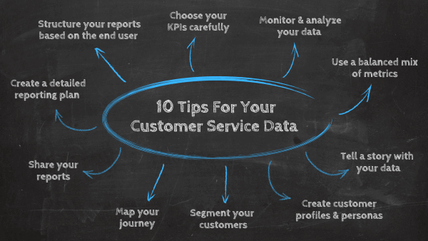 How to write a customer service report: 1.Create a detailed reporting plan, 2. Structure your report based on the end-user, 3. Choose your KPIs carefully, 4. Monitor and analyze your data regularly, 5. Use a balanced mix of metrics, 6. Tell a story with your data, 7. Create customer profiles & personas, 8. Segment your customers 9. Map your journey, 10. Share your reports and derive actionable insights.
