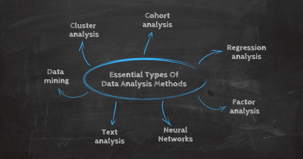 types of data analysis methods: cluster analysis, cohort analysis, regression analysis, factor analysis, neural networks, text analysis, data mining