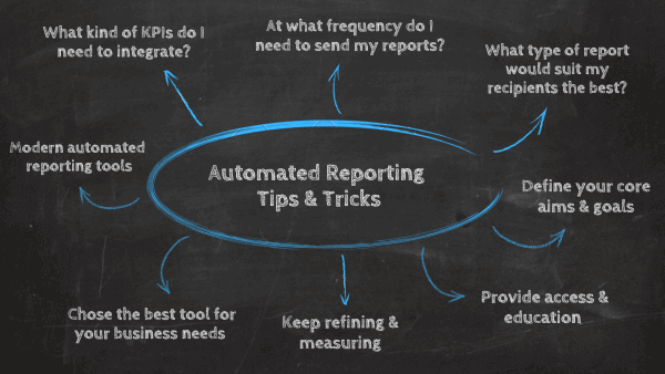 Report Automation tips, tricks & tools: 1. What kind of KPIs do I need to integrate? 2. At what frequency do I need to send my reports? 3. What type of report would suit my recipients? 4. Define your core aims & goals, 5. Provide access and education, 6. Keep refining & measuring, 7. Chose the best tool for your business needs, 8. Modern automated reporting tools.