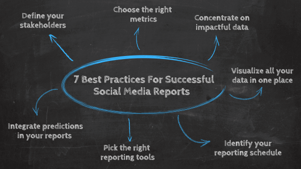 7 Best practices for successful social media reports: 1. Define your stakeholders, 2. Choose the right metrics, 3. Concentrate on impactful data, 4. Visualize all your data in one place, 5. Identify your reporting schedule, 6. Pick the right reporting tool, 7. Integrate predictions in your reports.