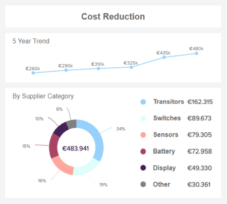 Financial chart example: A procurement KPI tracking Cost Reduction.