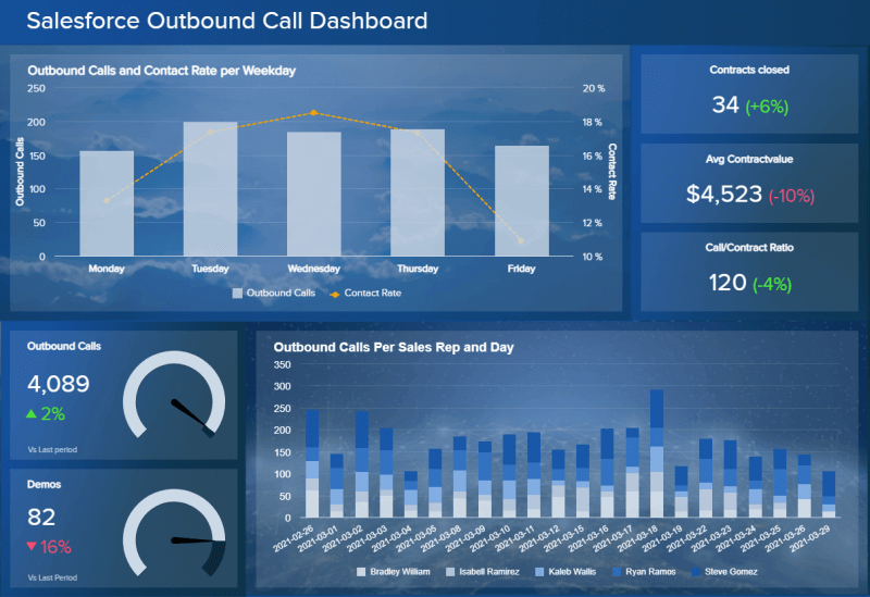 Salesforce report example: Outbound call dashboard