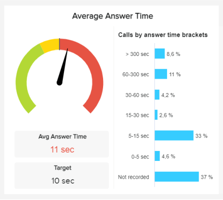 Call center metric example displaying the Average Answer Time in an interactive gauge chart