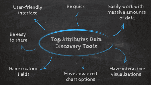 Top attributes data discovery tools you should look for: 1. User-friendly interface, 2. Be quick, 3. Easily work with massive amounts of data, 4. Have interactive visualizations, 5. Have advanced chart options, 6. Have custom fields, 7. Be easy to share