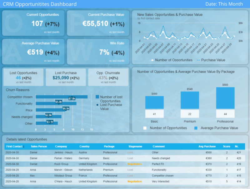 A CRM dashboard example showcasing sales opportunities metrics