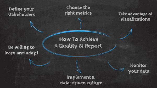 How to achieve a quality BI report: 1. Define your stakeholders, 2.Choose the right metrics, 3.Take advantage of visualizations, 4.Monitor your data, 5. Implement a data-driven culture, 6. Be willing to learn and adapt.