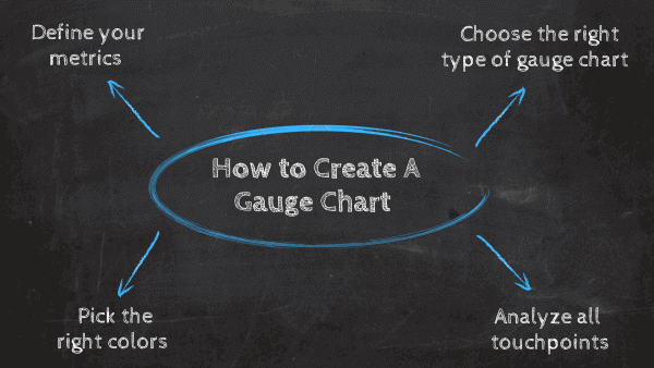 How to create a gauge chart? 1. Define your metrics, 2. Choose the right type of gauge chart, 3. Analyze all touchpoints, 4. Pick the right colors