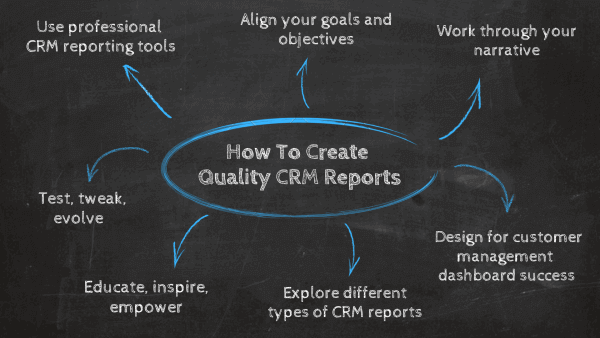 How to create a CRM dashboard: 1. Use professional CRM reporting tools, 2. Align your goals and objectives, 3. Work through your narrative, 4. Design for customer management dashboard success, 5. Explore different types of CRM reports, 6. Educate, inspire, empower, 7. Test, tweak, evolve.