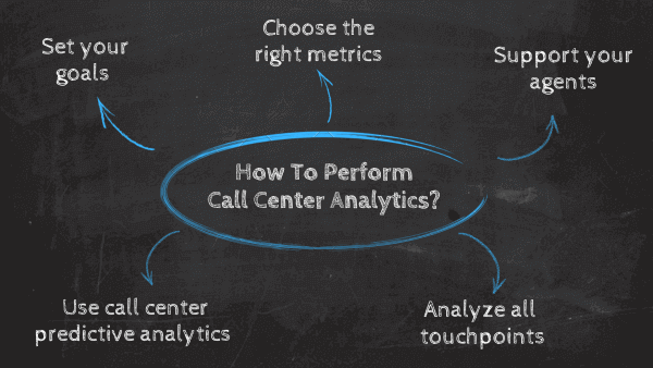 How to analyze data in a call center: 1. Set your goals, 2. Work with the right metrics, 3. Support your agents, 4. Analyze all touchpoints, 5. Use call center predictive analytics