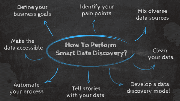 How to perform smart data delivery: 1. Define your business goals, 2. Identify your pain points, 3. Mix diverse data sources, 4. Clean your data, 5. Develop a data discovery model, 6. Tell stories with your data, 7. Automate your process, 8.Make the data accessible