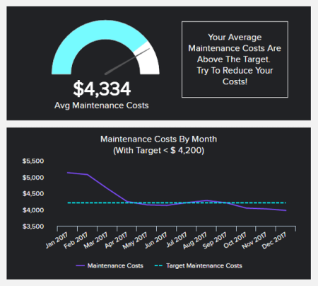 A manufacturing KPI displayed in a gauge chart that tracks maintenance costs