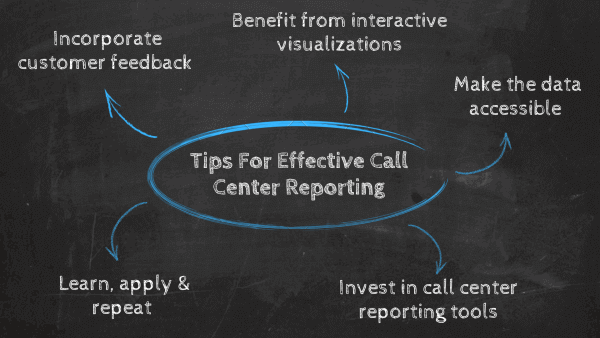 5 Tips For Effective Call Center Reporting: 1. Incorporate customer feedback, 2.Benefit from interactive visualizations, 3. Make the data accessible, 4. Invest in call center reporting tools, 5. Learn, apply & repeat