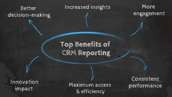 Top Benefits of CRM Reporting: 1. Better decision-making, 2. Increased insights, 3. More engagement, 4. Consistent performance, 5. Maximum access & efficiency, 7. Innovation impact